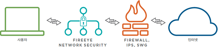 Network Security (FireEye NX)
